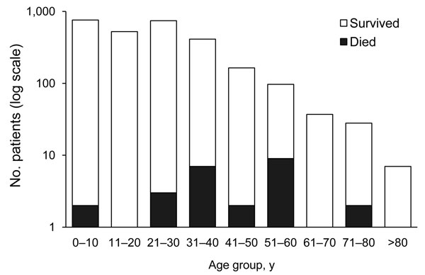 Age group distribution of patients with influenza-like illness and laboratory-confirmed pandemic (H1N1) 2009 infection, Abu Dhabi, United Arab Emirates, May 1, 2009–March 23, 2010.