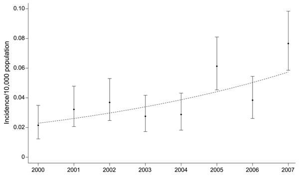 National estimates of dengue yearly incidence rates and 95% exact binomial confidence intervals (error bars), calculated by using data from the National Inpatient Sample, United States, 2000–2007. The trend (dotted line) is based on a logistic regression model fit by using generalized estimating equations. Note that the trend is curvilinear in the incidence rate, yet linear in the log odds of the incidence.