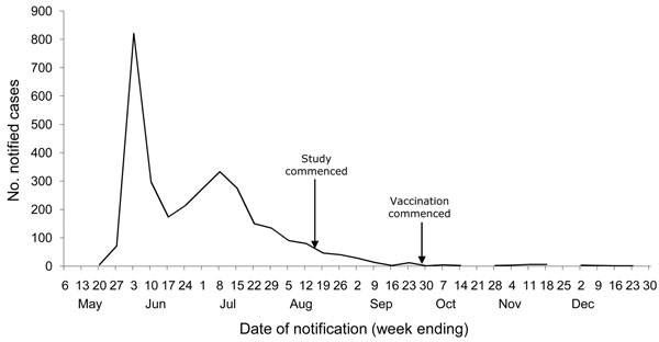 Notified cases of laboratory confirmed pandemic (H1N1) 2009, by week, Victoria, Australia, 2009. Arrows indicate dates when this study and vaccination commenced. Data provided by Victorian Department of Health, 2010.