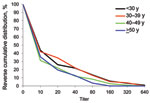 Thumbnail of Reverse cumulative distribution of first serum antibody titer for pandemic (H1N1) 2009, by patient age, Victoria, Australia, 2009.
