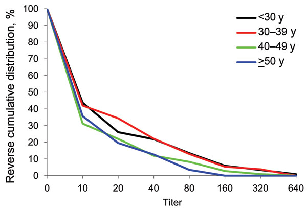 Reverse cumulative distribution of first serum antibody titer for pandemic (H1N1) 2009, by patient age, Victoria, Australia, 2009.