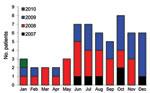 Thumbnail of Number of patients in whom melioidosis was diagnosed, by season, Phnom Penh, Cambodia, July 1, 2007–January 31, 2010.