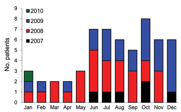 Number of patients in whom melioidosis was diagnosed, by season, Phnom Penh, Cambodia, July 1, 2007–January 31, 2010.