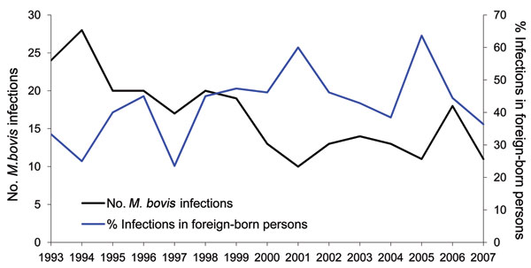 Percentage of Mycobacterium bovis infections in foreign-born persons and total number of M. bovis infections, the Netherlands, 1993–2007. Data derived from the National Institute for Public Health and the Environment (RIVM) database.