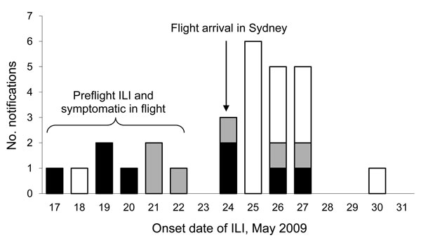 Onset date of influenza-like illness (ILI) in passengers traveling to Australia on flight 1, May 24, 2009. Six other passengers did not state exact ILI onset date. White bar sections indicate a negative test result for pandemic (H1N1) 2009 virus; black bar section indicates a positive test result for pandemic (H1N1) 2009; gray bar sections indicate ILI with no test given.