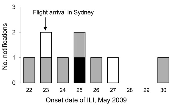 Onset date of influenza-like illness in passengers traveling to Australia on flight 2, May 23, 2009. White bar indicates a negative test result for pandemic (H1N1) 2009 virus; black bar indicates a positive test result for pandemic (H1N1) 2009; gray bars indicate ILI with no test given. ILI, influenza-like illness.