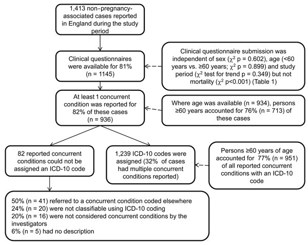 Study population and reported International Classification of Diseases, 10th Revision (ICD-10)–coded concurrent conditions for 1,413 case-patients with non–pregnancy-associated listeriosis, England, April 1, 1999–March 31, 2009.