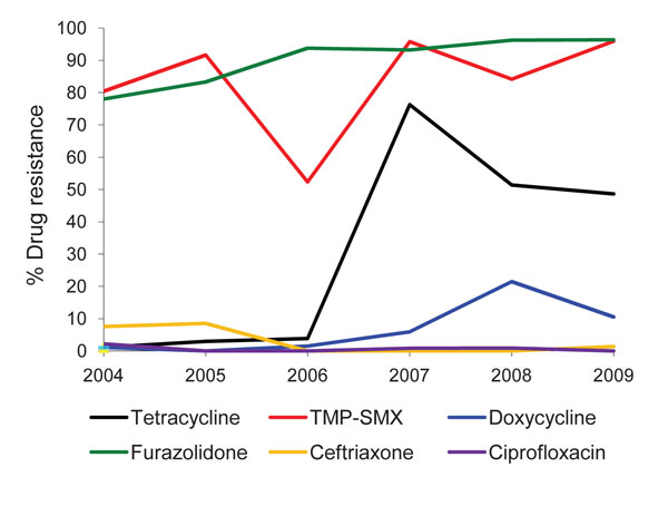 Figure. Antimicrobial drug resistance patterns of Vibrio cholerae O1, Kolkata, India, 2004–2009.