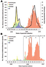 Thumbnail of Weekly cases of influenza and isolation or detection of influenza viruses by influenza sentinel clinics (A) and nonsentinel clinics (B) from week 36 of 2008 to week 9 of 2010 in Japan (as of March 9, 2010). Pandemic (H1N1) 2009 (A/H1N1pdm) surveillance in Japan was divided into 4 stages depending on the prevalence situation, as shown in panel B: a) case-based surveillance (April 28–July 23), b) outbreak and hospitalization surveillance (July 24–August 24), c) hospitalization surveil