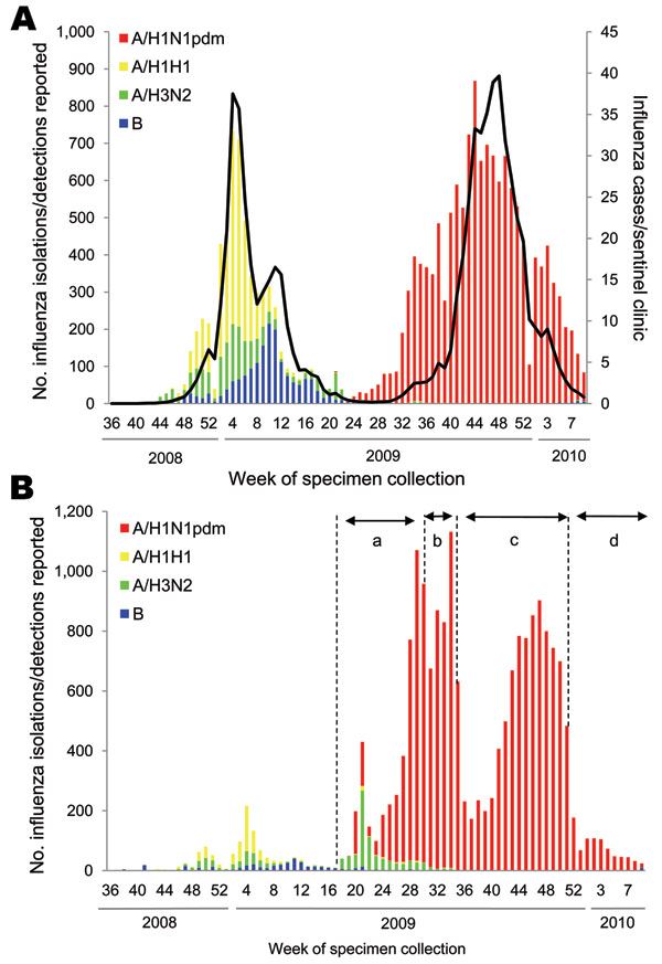 Weekly cases of influenza and isolation or detection of influenza viruses by influenza sentinel clinics (A) and nonsentinel clinics (B) from week 36 of 2008 to week 9 of 2010 in Japan (as of March 9, 2010). Pandemic (H1N1) 2009 (A/H1N1pdm) surveillance in Japan was divided into 4 stages depending on the prevalence situation, as shown in panel B: a) case-based surveillance (April 28–July 23), b) outbreak and hospitalization surveillance (July 24–August 24), c) hospitalization surveillance (August