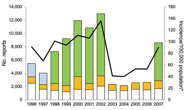 Number of Lyme disease surveillance reports received and incidence per 100,000 population, Connecticut, 1996–2007. White bar sections, passive surveillance; gold bar sections, active surveillance; blue bar sections, enhanced laboratory surveillance; green bar sections, mandatory laboratory surveillance; line, incidence, determined by using decennial census data encompassing the year data were reported.