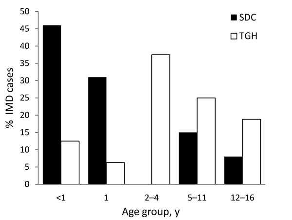 Cases of invasive meningococcal disease, by case-patient age group, Tijuana General Hospital (TGH), Tijuana, Mexico, and San Diego County (SDC), California, USA, October 1, 2005–May 31, 2008.