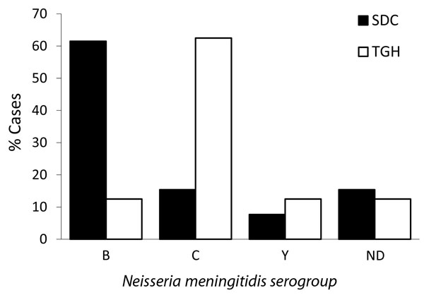 Cases of invasive meningococcal disease, by serogroup, Tijuana General Hospital (TGH), Tijuana, Mexico, and San Diego County (SDC), California, USA, October 1, 2005–May 31, 2008. ND, typing not done.