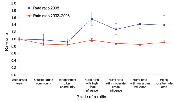 Rate ratios of campylobacteriosis notifications in New Zealand by grade of rurality for 2002–2006 and 2008. Main urban area was used as reference value for rate ratios. Error bars indicate 95% confidence intervals.