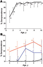 Thumbnail of Anthrax seroprevalence patterns in carnivores, by age, Tanzania, 1996–2009. Lions (A) in Serengeti and domestic dogs (B) in agropastoralist regions where no outbreaks were detected (black line), in pastoralist regions where repeated outbreaks were detected (red line), and in an agropastoralist village where no outbreaks were reported but serologic surveys indicated previous exposure (blue line). Error bars indicate 95% confidence intervals for age seroprevalence in lions and dogs, b