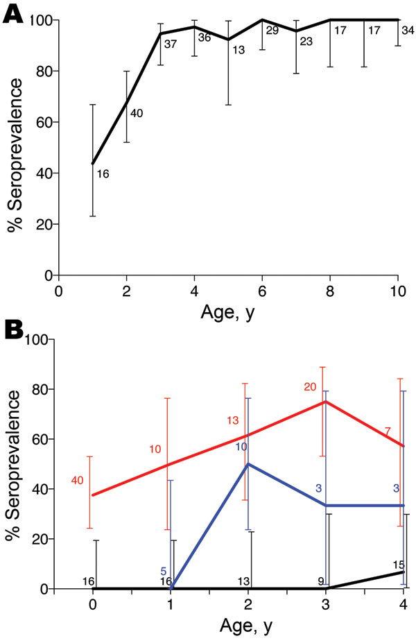Anthrax seroprevalence patterns in carnivores, by age, Tanzania, 1996–2009. Lions (A) in Serengeti and domestic dogs (B) in agropastoralist regions where no outbreaks were detected (black line), in pastoralist regions where repeated outbreaks were detected (red line), and in an agropastoralist village where no outbreaks were reported but serologic surveys indicated previous exposure (blue line). Error bars indicate 95% confidence intervals for age seroprevalence in lions and dogs, but are juxtap