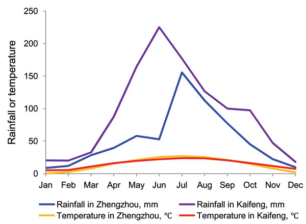 Mean monthly rainfall and mean daily average temperature recorded for Zhengzhou and Kaifeng, Henan Province, China, 1995–2008. Data source: www.chinaweatherguide.com.