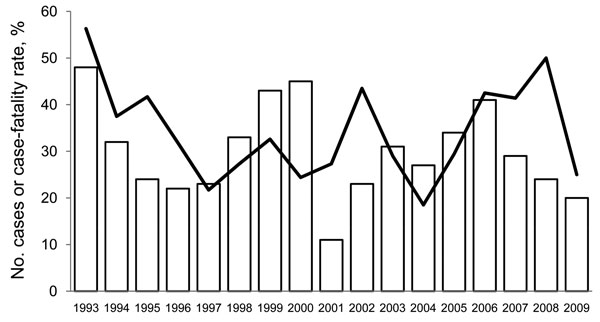 Annual number of cases (bars) of and case-fatality rate (line) for hantavirus pulmonary syndrome, United States, 1993–2009.