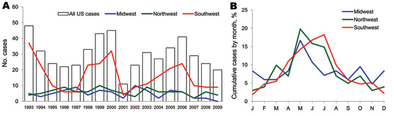 Annual number of cases of hantavirus pulmonary syndrome (HPS) (A) and percentage of cases by month of onset (B) by geographic region of probable HPS exposure, United States, 1993–2009.