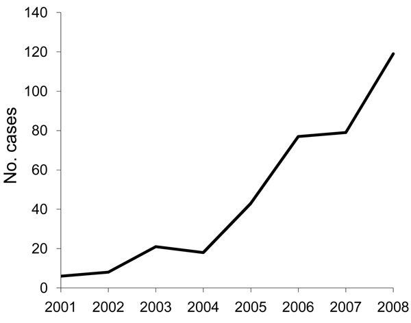 Annual number of reported babesiosis cases, Lower Hudson Valley, New York, USA, 2001–2008.