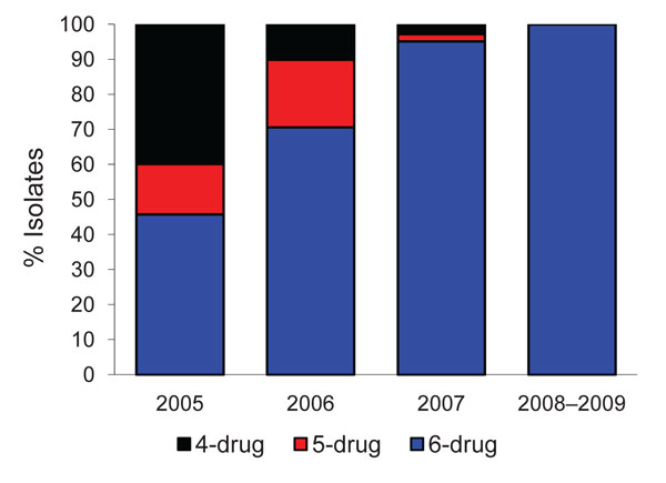 Drug resistance among extensively drug-resistant tuberculosis isolates from Tugela Ferry, South Africa, 2005–2009: 4-drug resistance = isoniazid (INH), rifampin (RIF), ofloxacin (OFL), and kanamycin (KM); 5-drug resistance = INH, RIF, OFL, KM, and ethambutol (EMB) or streptomycin (SM); 6-drug resistance = INH, RIF, OFL, KM, EMB, and SM. Column for 2008–2009 indicates study population.