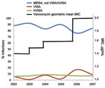Thumbnail of Trend of methicillin-resistant Staphylococcus aureus (MRSA) infection strain types, New York, New York, USA, 2002–2007. VISA, vancomycin-intermediate S. aureus strains, hVISA, heteroresistant vancomycin-intermediate S. aureus strains.