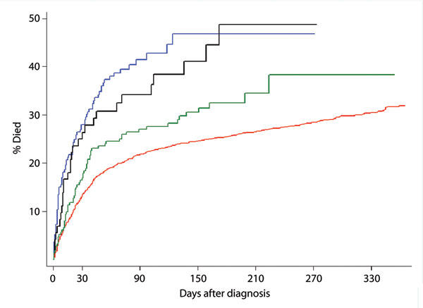 Kaplan Meier curves showing the probability of patient survival after diagnosis of Clostridium difficile infection according to the 4 different infection groups (log-rank test, p<0.001). Blue line, C. difficile PCR ribotype 027; black line, C. difficile PCR ribotype non-027; green line, C. difficile with toxins A and B without binary toxin; red line, C. difficile unselected strains not referred for typing.