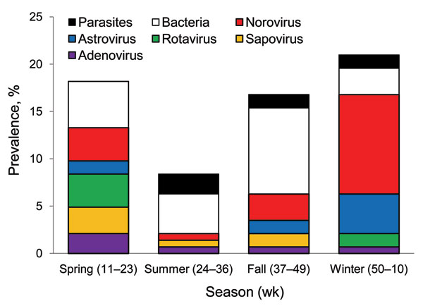 Pathogen prevalence in acute gastroenteritis outpatients by season, Kaiser Foundation Health Plan of Georgia, Inc., USA, March 15, 2004–March 13, 2005. Viral pathogens predominated during winter and spring, and bacteria predominated during summer and fall.