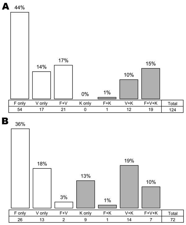 Frequency of single and co-infections among 124 human blood samples (A) and 73 mosquito salivary glands (B) positive for Plasmodium spp. infection by PCR. P. malariae was discarded. Gray bars indicate P. knowlesi infection or co-infection. F, P. falciparum; V, P. vivax; K, P. knowlesi.