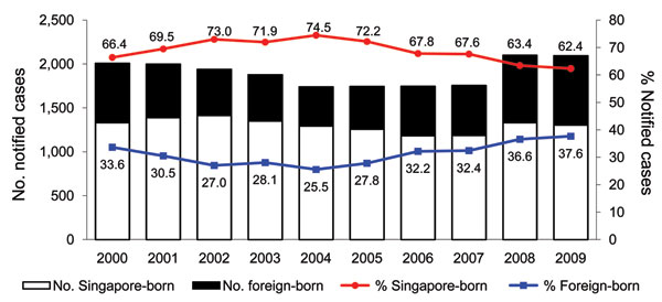 Tuberculosis (TB) cases and proportion of native-born versus foreign-born persons, Singapore, 2000–2009. Numbers along data lines indicate percentage of native-born persons with TB versus foreign-born persons with TB.