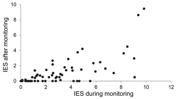 Distribution of individual scores on the impact of event scale (IES) during and after (a 7-day period before completion of a questionnaire) the monitoring period among contacts of the person with Marburg hemorrhagic fever, the Netherlands, 2008. Each circle indicates 1 person. A higher score indicates a higher level of stress.