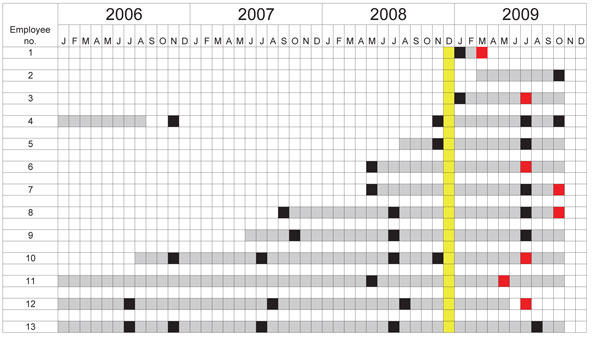 Tuberculin skin test (TST) conversion timeline for 13 employees who worked in the quarantine area of an elephant refuge, Tennessee, USA, 2009. Gray, exposure to quarantine barn; black, negative TST result; red, positive TST result; yellow, elephant L positive for Mycobacterium tuberculosis.