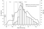 Thumbnail of Number of patients with influenza-like illness and numbers of laboratory detections of pandemic (H1N1) 2009 derived from primary care physician influenza surveillance together with the phases of the outbreak in Victoria (VIC). The phases are as follows: delay (conduct active surveillance and border control measures), contain (restrict establishment of the pandemic), modified-sustain (minimize transmission and maintain health services), and protect (focus on those at risk for severe