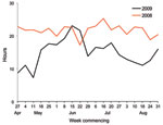 Thumbnail of Mean turnaround times for Victorian Infectious Diseases Reference Laboratory detection of influenza, Victoria, Australia, 2008 and 2009.