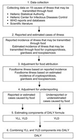 Thumbnail of Working scheme for estimating the incidence and effects of foodborne illness in Greece. For cryptosporidiosis and giardiasis, because estimated cases are on the same level of the surveillance pyramid as reported cases, the cases occurring in the community (underestimated cases) were based on underreporting factors suitable for these pathogens. In the case of toxoplasmosis, disability-adjusted life years (DALY) are calculated only on the basis of estimated cases which cover the entir
