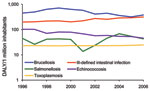 Thumbnail of Trends for the top 5 contributors to the burden of foodborne diseases in Greece, 1996–2006. DALY, disability-adjusted life years.