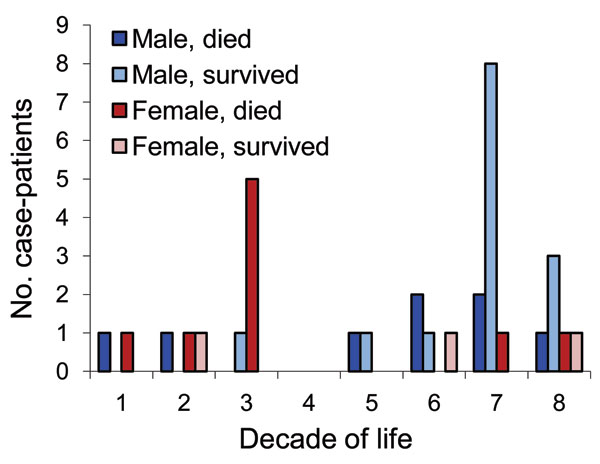 Cases of yellow fever vaccine–associated viscerotropic disease, by patient age, sex, and outcome. One woman who died and whose precise age is unknown was a young woman (P. Vasconcelos, pers. comm.) arbitrarily depicted as being 23 years of age. Data obtained from Table 36-30 in (11).
