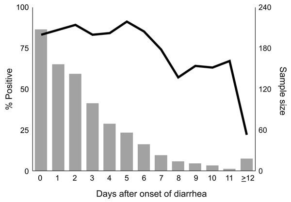 Percentage of specimens positive for norovirus (line), by days after onset of diarrhea, Oregon, USA, August 1999–January 2007.