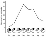 Thumbnail of Gastroenteritis outbreak data submitted to CaliciNet from October 2009 through May 2010. Pie graphs represent the proportion of outbreaks reported as norovirus GII.4 New Orleans (white), norovirus GII.4 Minerva (black), and all other norovirus genotypes (gray).