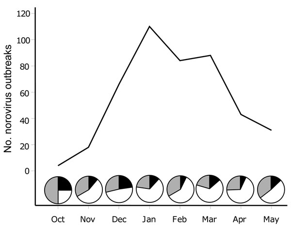 Gastroenteritis outbreak data submitted to CaliciNet from October 2009 through May 2010. Pie graphs represent the proportion of outbreaks reported as norovirus GII.4 New Orleans (white), norovirus GII.4 Minerva (black), and all other norovirus genotypes (gray).