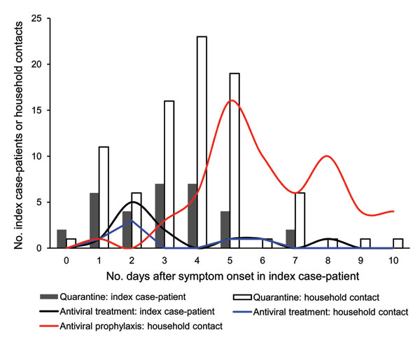 Timeliness of quarantine initiation and administration of antiviral (treatment and prophylaxis) by pandemic (H1N1) 2009 index case-patients and household contacts after onset of symptoms in the index case-patients, Melbourne, Victoria, Australia, May 18–June 3, 2009.