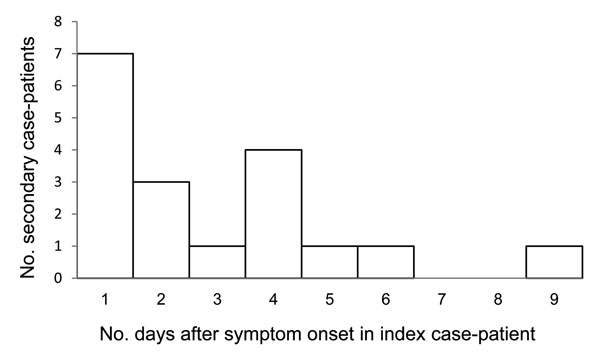 Serial interval for symptom onset in pandemic (H1N1) 2009 index case-patient to symptom onset in secondary case-patients, Melbourne, Victoria, Australia, May 18–June 3, 2009.