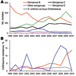 Thumbnail of Secular trends in annual numbers (A) and rates (B) of ceftriaxone resistance among various serogroups or serotype of nontyphoidal Salmonella enterica isolates in Chang Gung Memorial Hospital, 1999–2010.