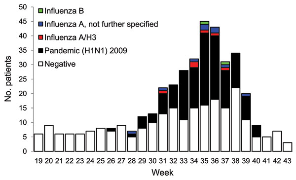 Influenza status of patients seen at sentinel general practices, Victoria, Australia, May 3 (week 19) through October 24 (week 43), 2010.