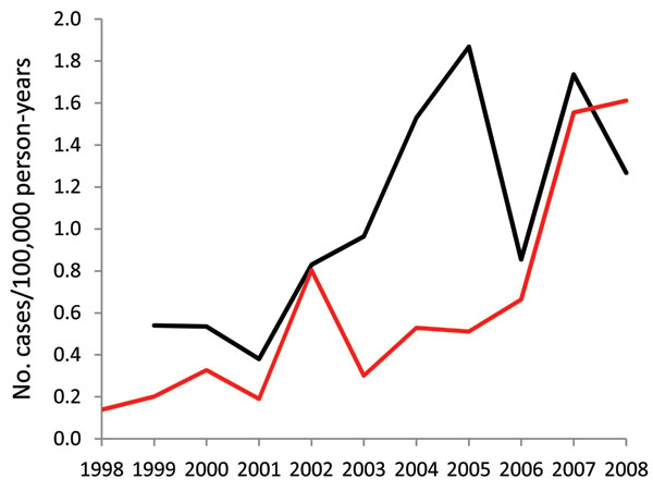 Comparison of annual incidence of invasive Haemophilus influenzae disease derived from the Utah Department of Health and Intermountain Healthcare databases, Utah, USA, 1998–2008. Black line, Intermountain Healthcare; red line, Utah Department of Health.