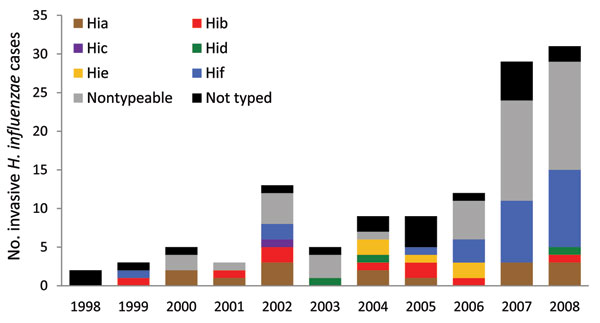 No. cases of invasive Haemophilus influenzae (Hi) disease in adults, by serotype (a–f), Utah, USA, 1998–2008.