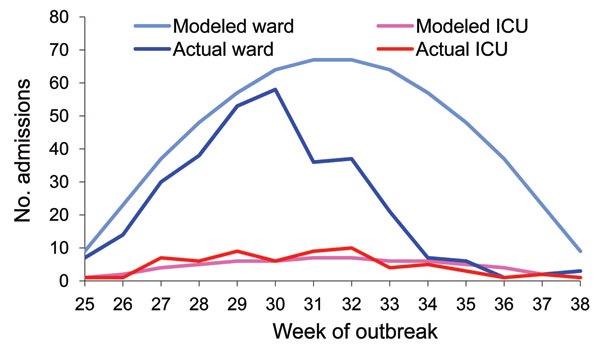 Modeled numbers of total and intensive care unit (ICU) admissions caused by a hypothesized 14-week influenza outbreak in Metro North Health Service District, Queensland, Australia. This model uses assumptions of a 15% attack rate and 0.5% hospitalization rate compared to actual data.