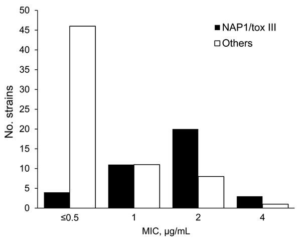 Metronidazole MICs (μg/mL) for North American pulsed-field 1 (NAP1) strains of Clostridium difficile compared with MICs for other strains, Monroe County, New York, USA, March 1–August 2008. tox, toxinotype.