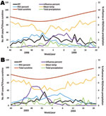Thumbnail of Trends for invasive pneumococcal pneumonia, virus, and climate data for 1998–99 (A) and 2003–04 (B), United States. IPP, invasive pneumococcal disease; influenza percent, percentage of influenza virus–positive isolates out of all influenza specimens; RSV, respiratory syncytial virus; RSV percent, percentage of RSV-positive isolates out of all RSV specimens.