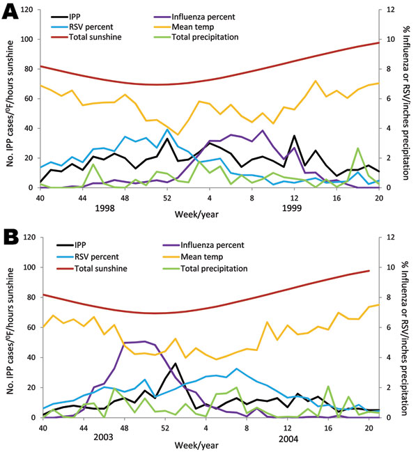 Trends for invasive pneumococcal pneumonia, virus, and climate data for 1998–99 (A) and 2003–04 (B), United States. IPP, invasive pneumococcal disease; influenza percent, percentage of influenza virus–positive isolates out of all influenza specimens; RSV, respiratory syncytial virus; RSV percent, percentage of RSV-positive isolates out of all RSV specimens.
